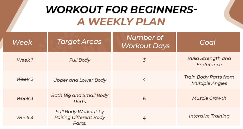Workout For Beginners- A Weekly Plan