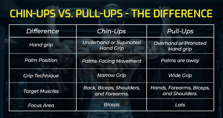 The Difference Between Chin-Ups And Pull-Ups