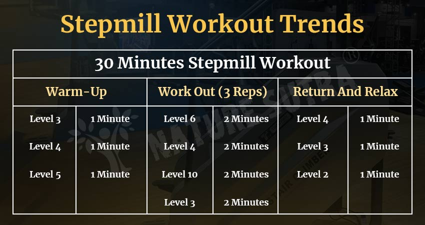 Stepmill Workout Trends